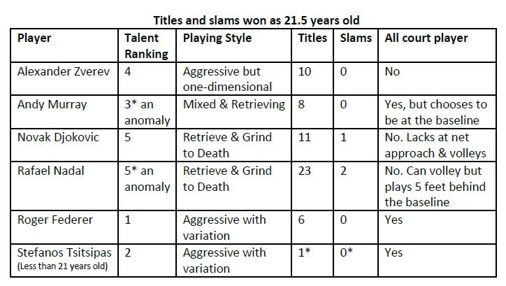 Murray Djokovic Federer Nadal Tsitsipas Zverev